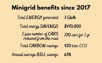 Stats on minigrid benefits